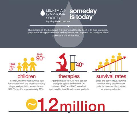 Image result for blood cancer statistics