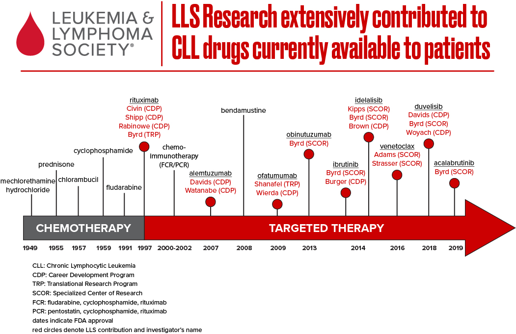 LLS Research Extensively contributed to CLL drugs currently available to patients