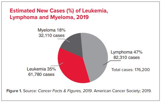 Facts and Statistics | Leukemia and Lymphoma Society