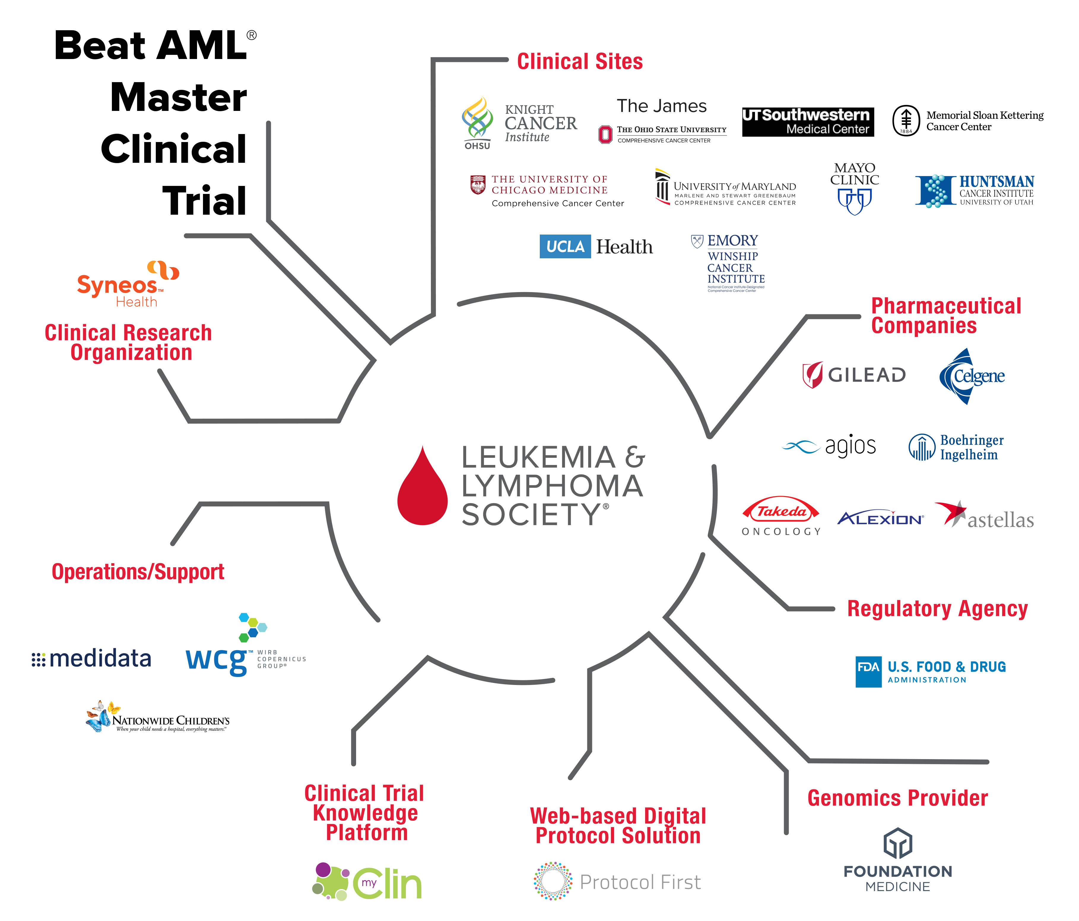 Winship Cancer Institute of Emory University Joins Beat AML